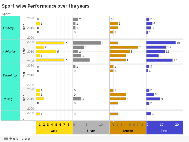 Sport-wise Performance over the years