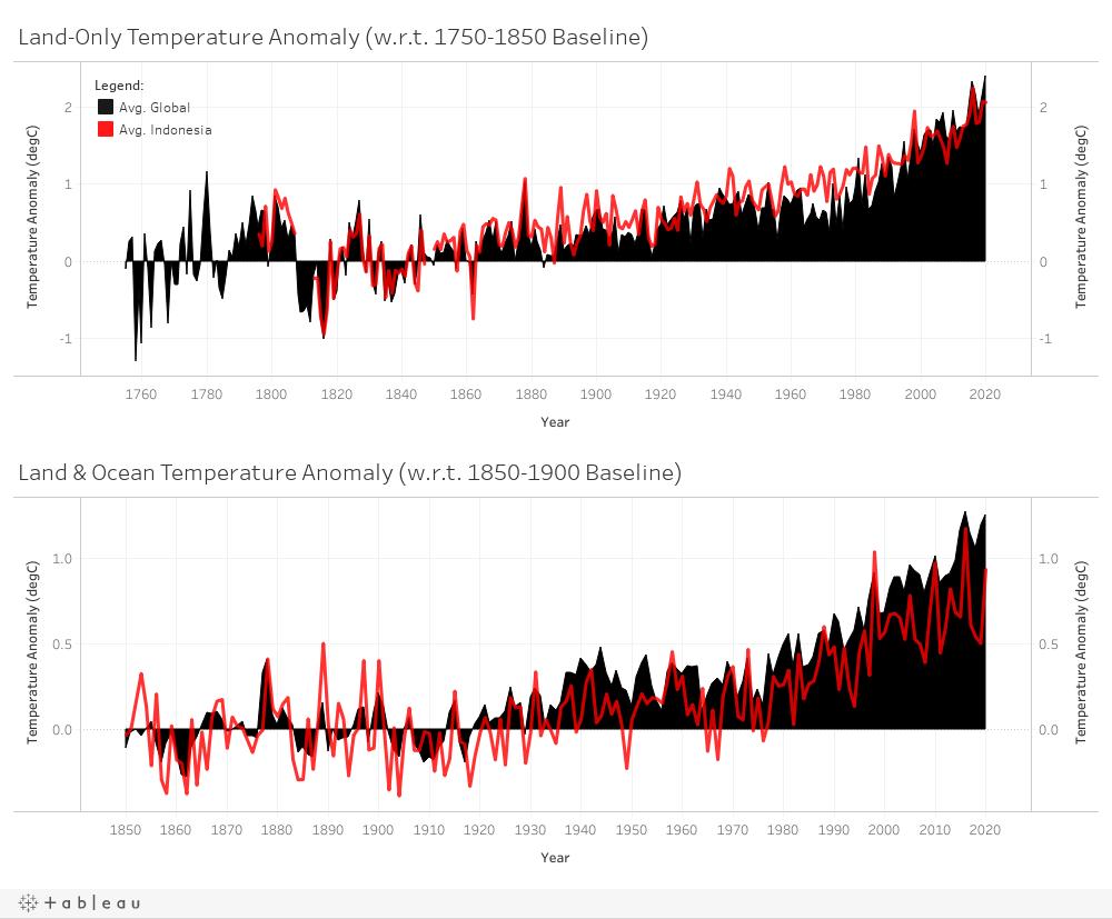 Historical Temperature Anomalies
