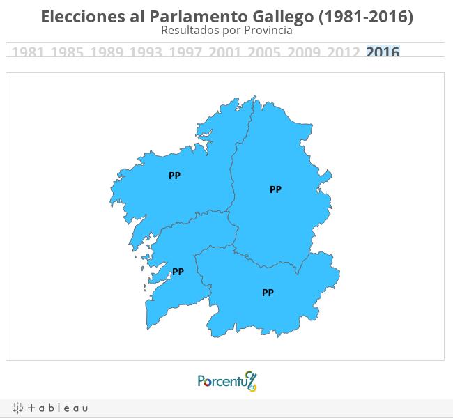 Elecciones al Parlamento Gallego (1981-2012)Resultados por Provincia