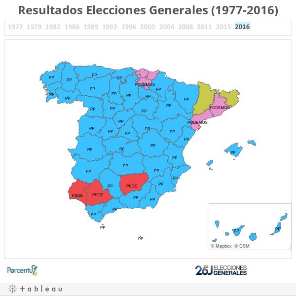 Resultados Elecciones Generales (1977-2016)