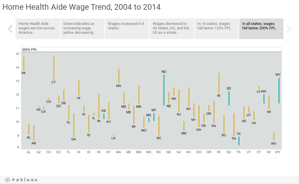 Home Health Aide Wage Trend, 2003 to 2013