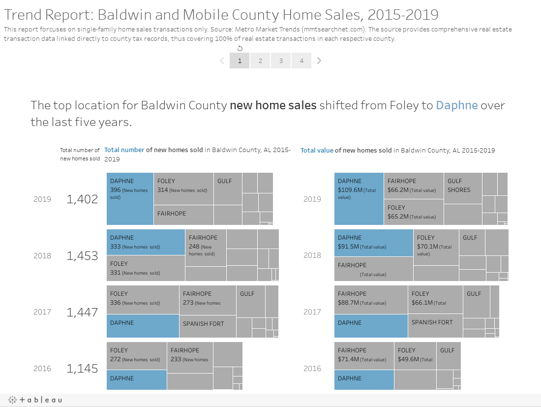 Trend Report: Baldwin and Mobile County Home Sales, 2015-2019