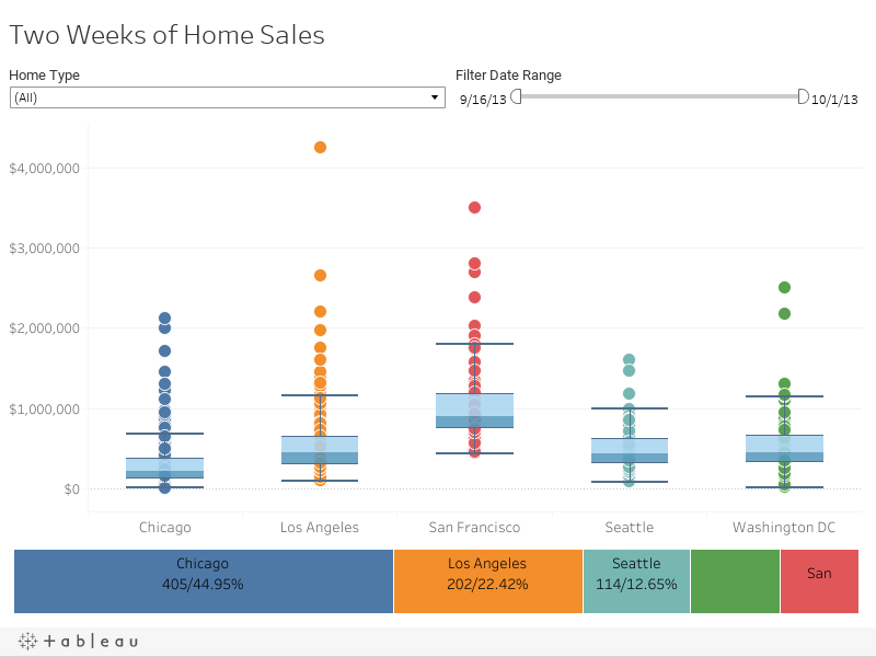 Two Weeks of Home Sales