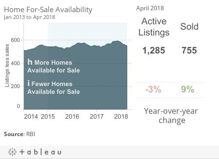 *EI Dash Home Sales