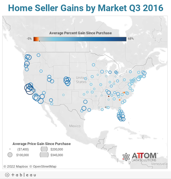 Home Seller Gains by Market Q3 2016