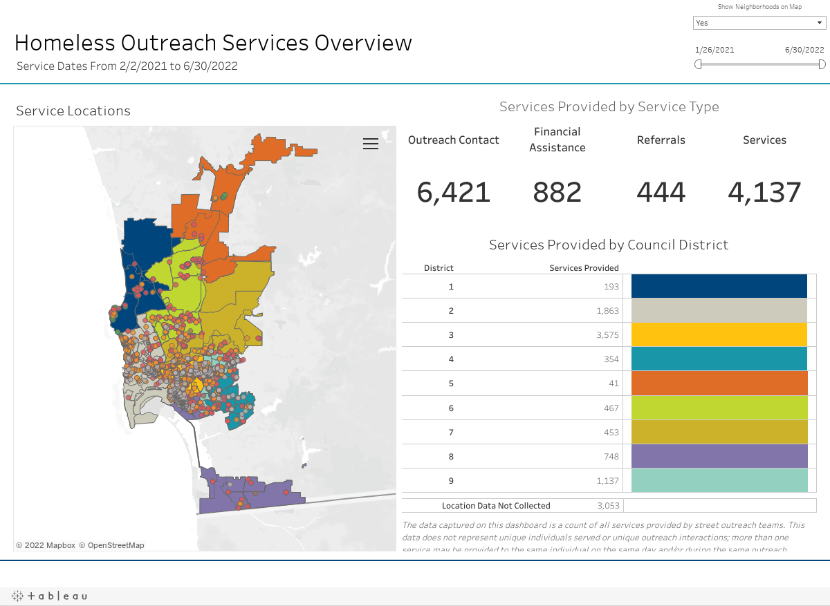 Homeless Service Interactions Overview
