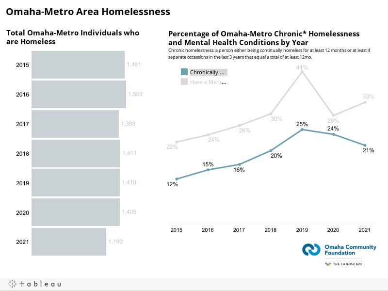 Omaha-Metro Area Homelessness