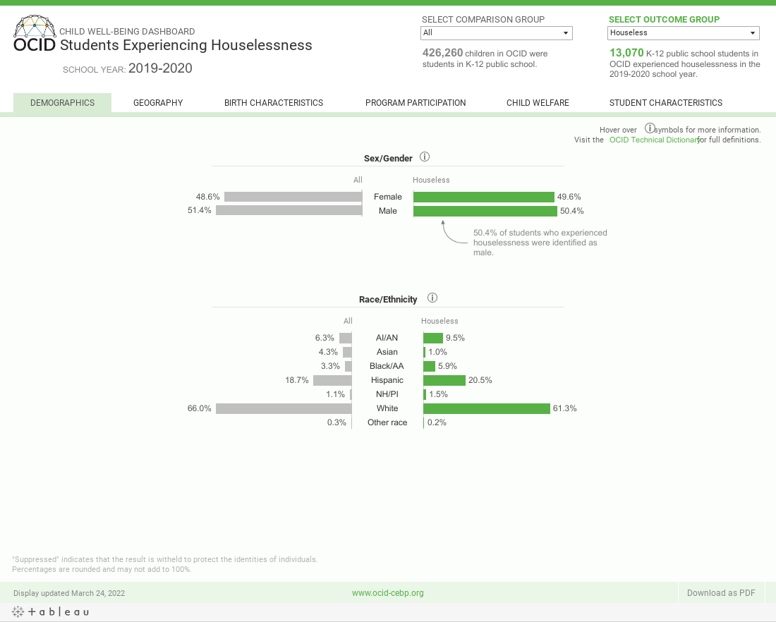 OCID Child Well-being Dashboard _ Student Homelessness _ Demographics