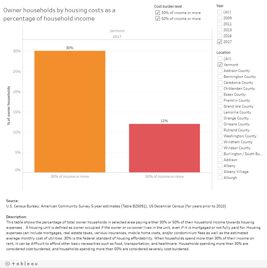 Owner households by housing costs as a percentage of household income