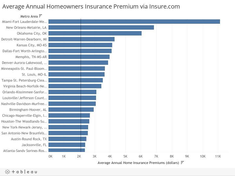Average Annual Homeowners Insurance Premium via Insure.com