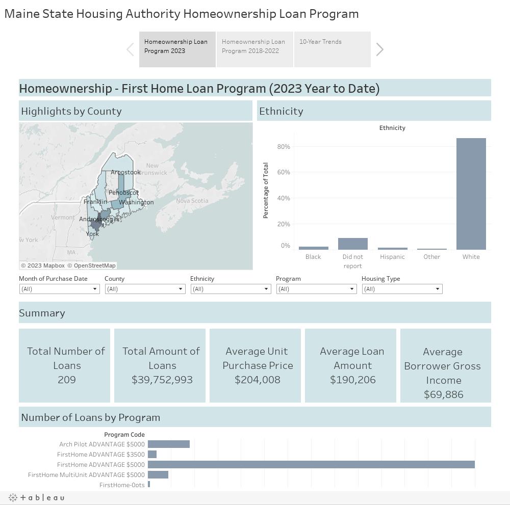 Maine State Housing Authority Homeownership Loan Program