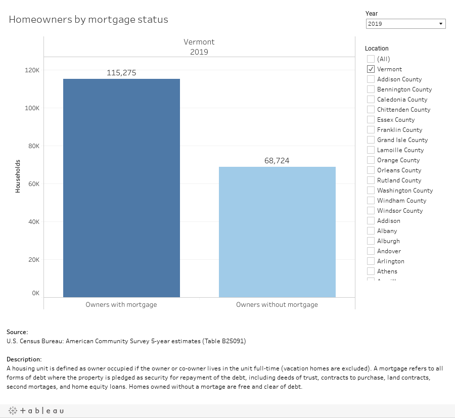Homeowners by mortgage status