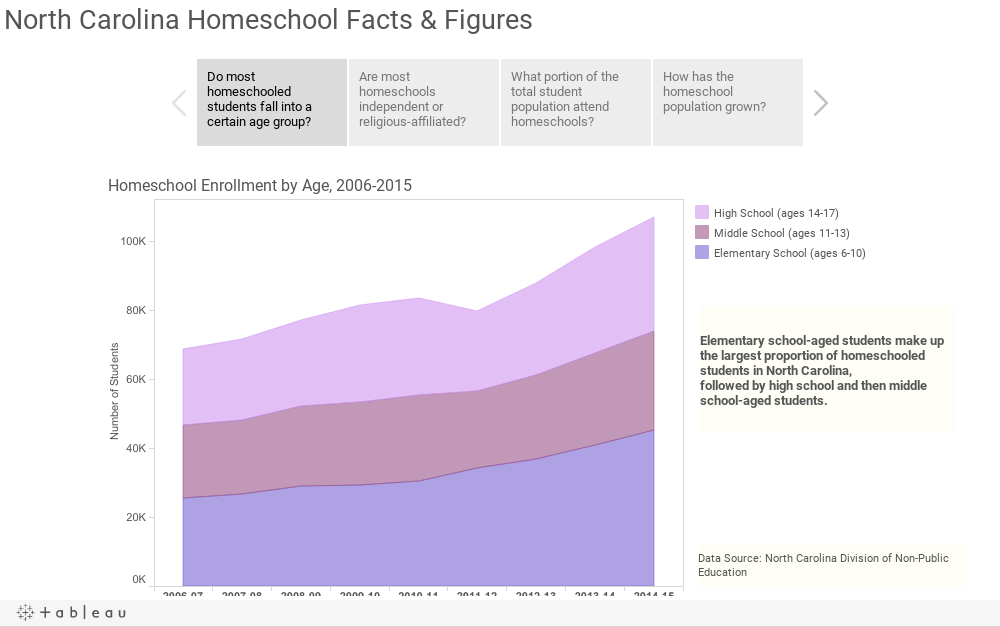 North Carolina Homeschool Facts & Figures