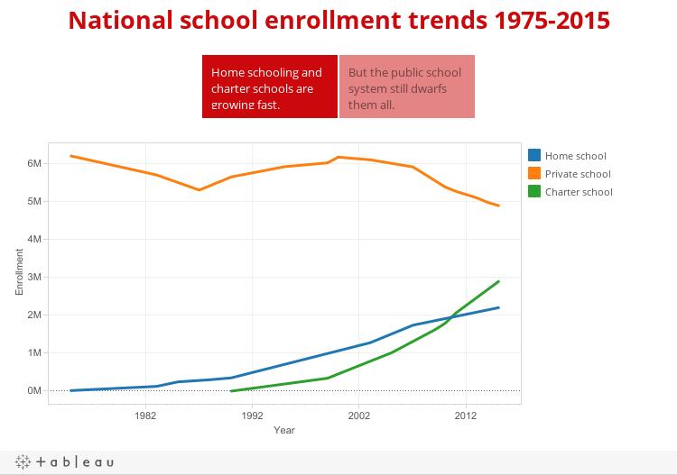 Home school enrollment 1975-2015 compared to all schools