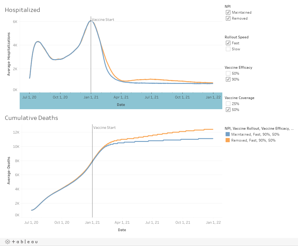 Hospitalizations and Deaths