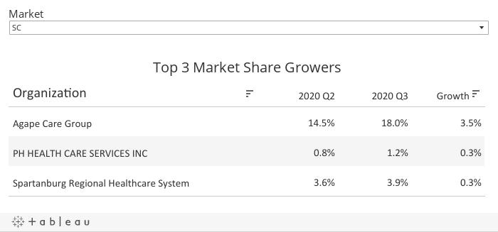 Top 3 MS Growers