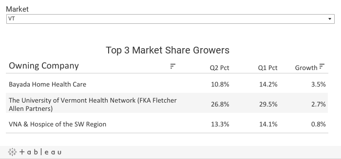 Top 3 MS Growers