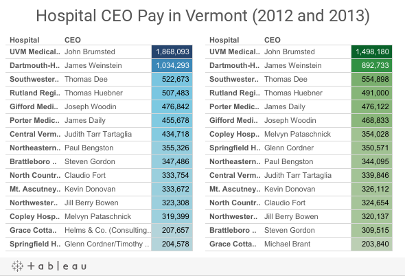 special report: vermont hospital ceos average $500k a year - vtdigger, Cephalic Vein