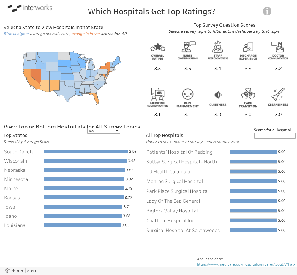 Which Hospitals Get Top Ratings?