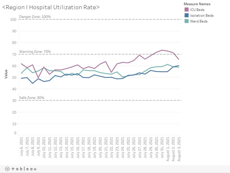<Region I Hospital Utilization Rate>