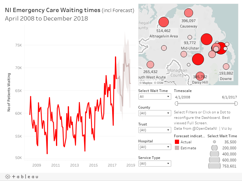 NI Emergency Care Waiting times
