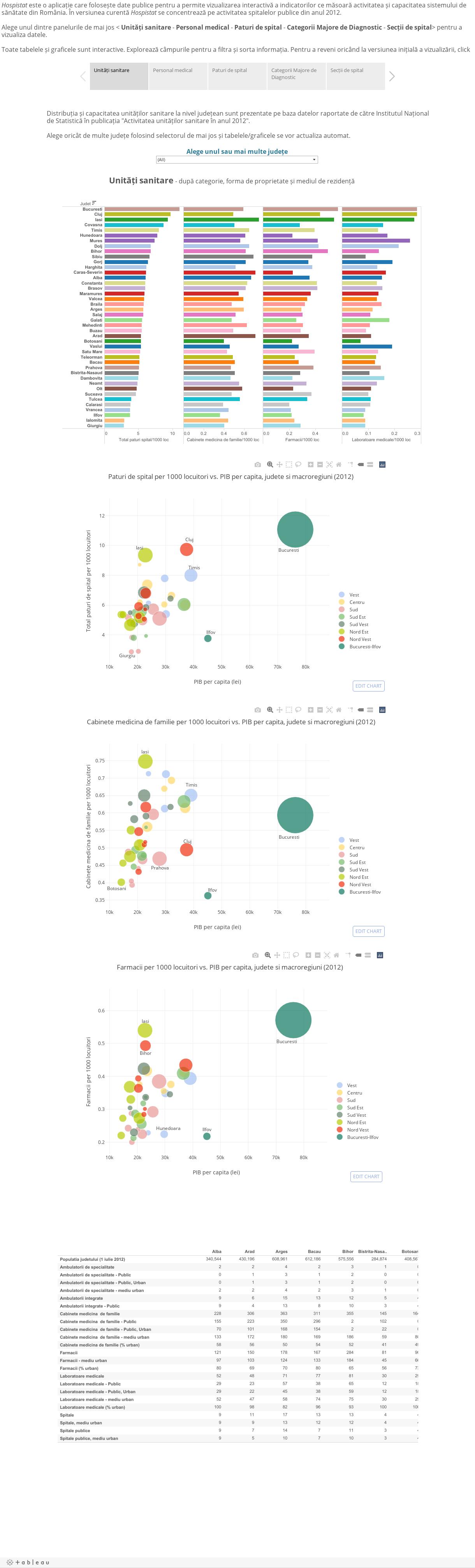 HospistatHospistat este o aplicatie care permite vizualizarea interactiva a indicatorilor care masoara activitatea unitatilor sanitare din Romania folosind date publice. In versiunea curenta Hospistat se concentreaza pe activitatea spitalelor publice di