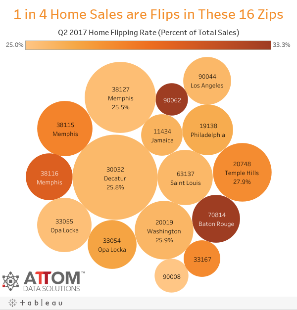 1 in 4 Home Sales are Flips in These 16 Zips