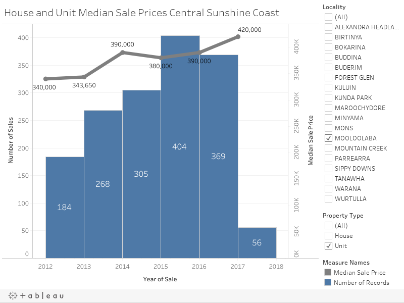 House and Unit Median Sale Prices Central Sunshine Coast