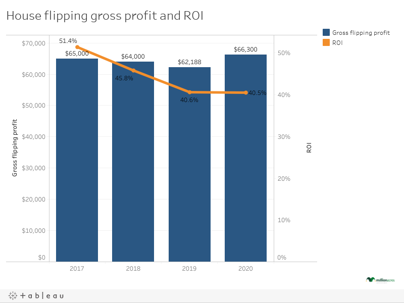 House flipping gross profit and ROI