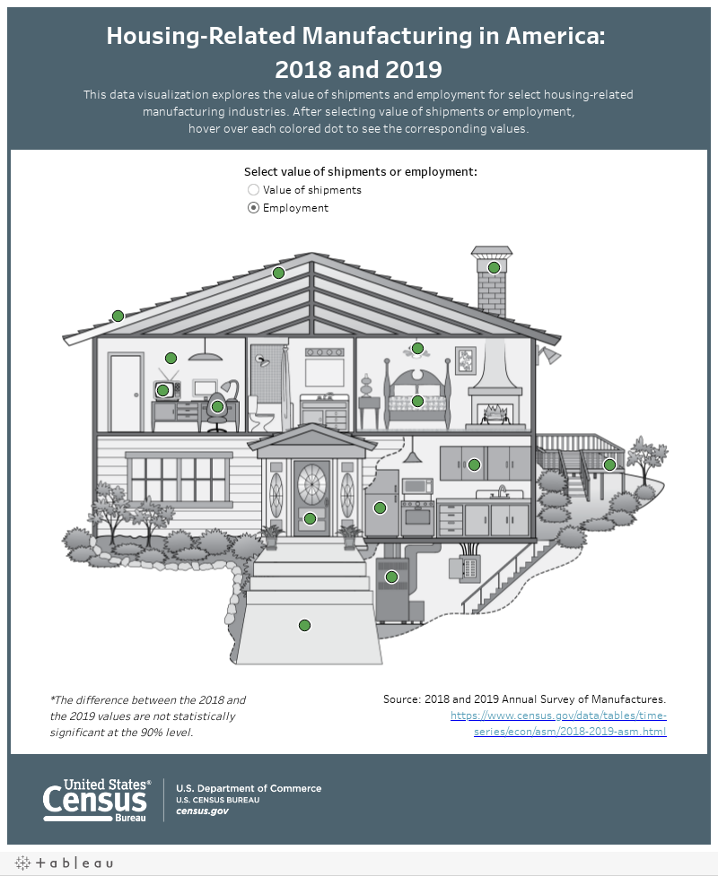 Housing-Related Manufacturing in America: 2018 and 2019