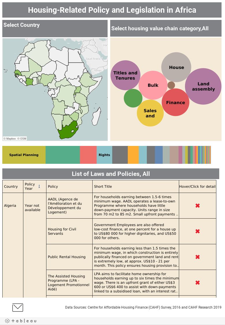 Housing-Related Policy and Legislation in Africa