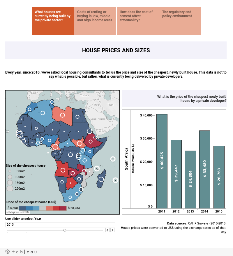 Housing and Construction Costs in Africa
