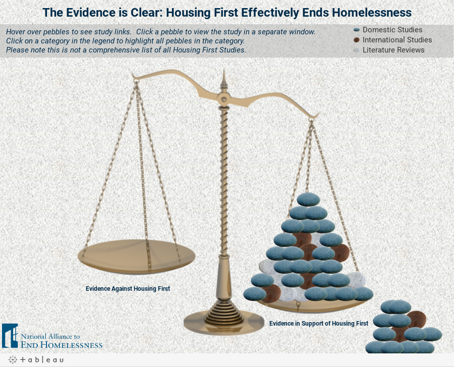 The Evidence is Clear: Housing First Effectively Ends Homelessness