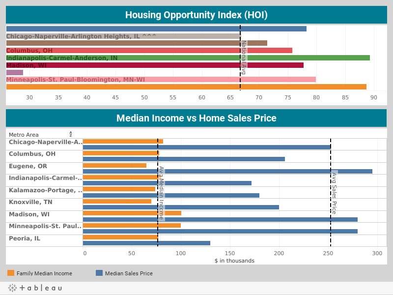 Housing Opportunity Index