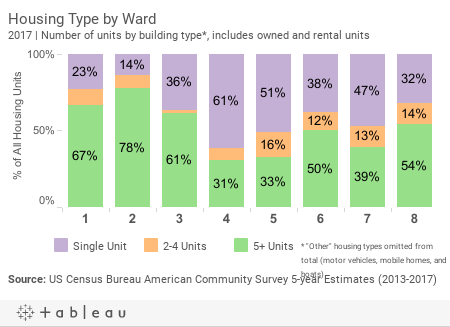 Housing Type by Ward