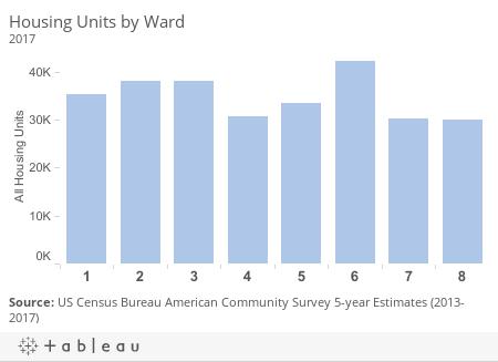 Housing Units by Ward