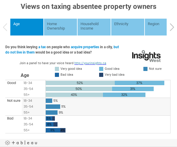 Views on taxing absentee property owners