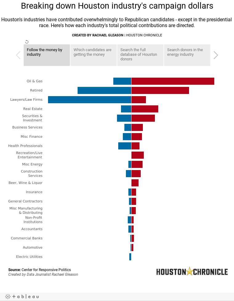 Breaking down Houston industry's campaign dollarsHouston's industries have contributed overwhelmingly to Republican candidates - except in the presidential race. Here's how each industry's total political contributions are directed.CREATED BY RACHAEL