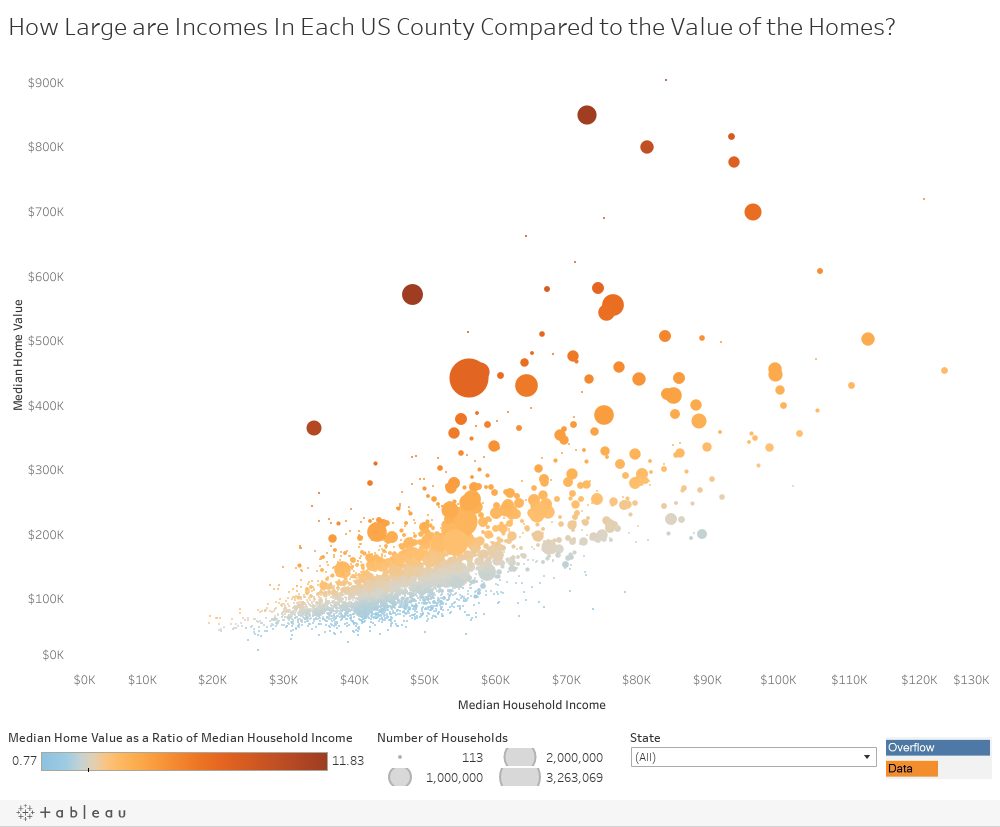 How Large are Incomes In Each US County Compared to the Value of the Homes?