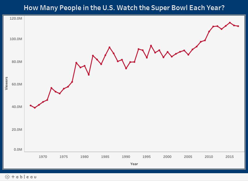 How Many People in the U.S. Watch the Super Bowl Each Year?