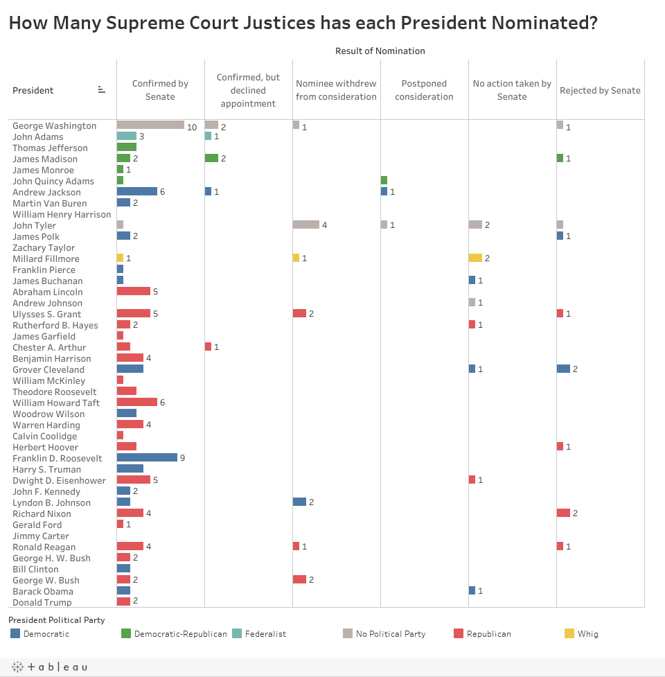 How Many Supreme Court Justices has each President Nominated?