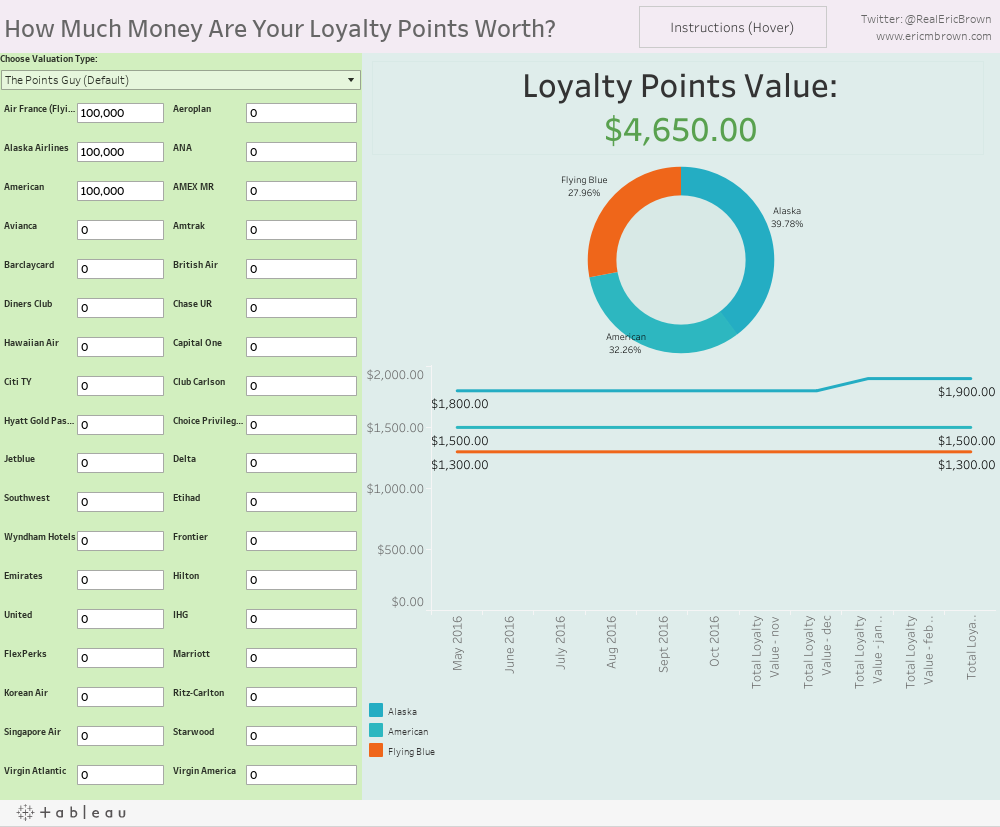 Loyalty Points Total Value