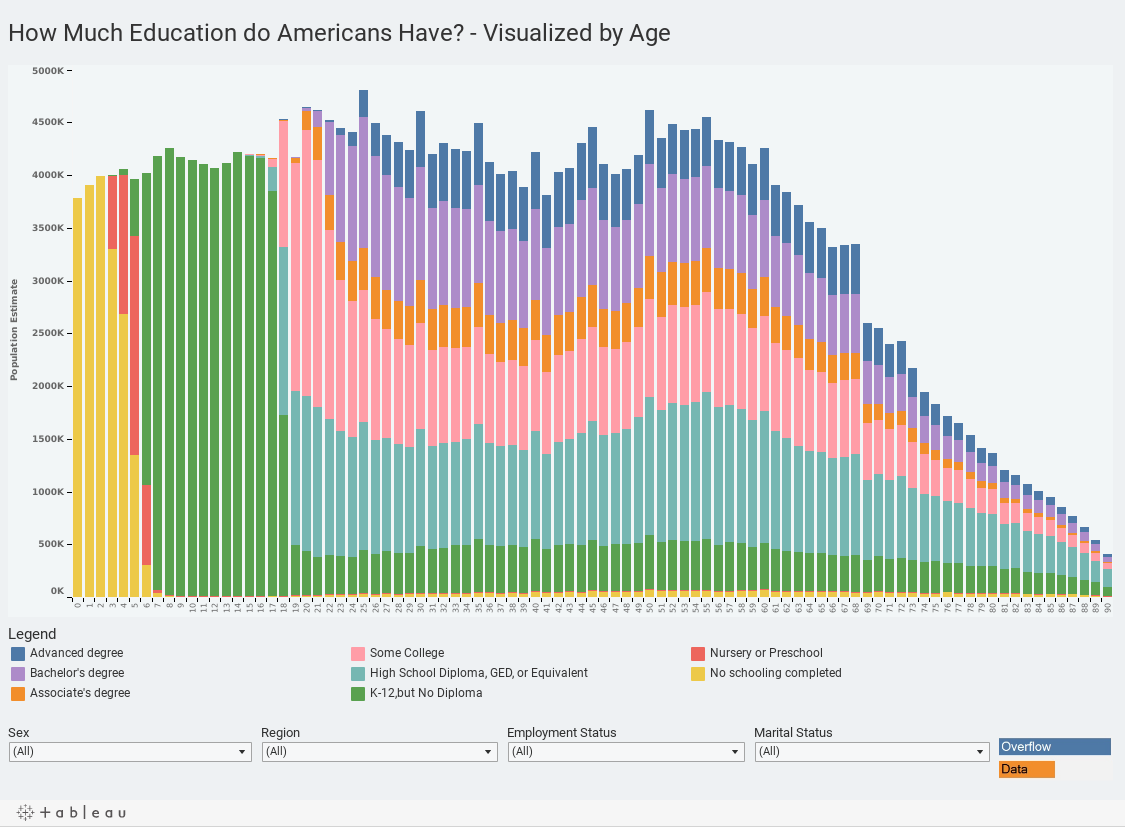 How Much Education do Americans Have? - Visualized by Age
