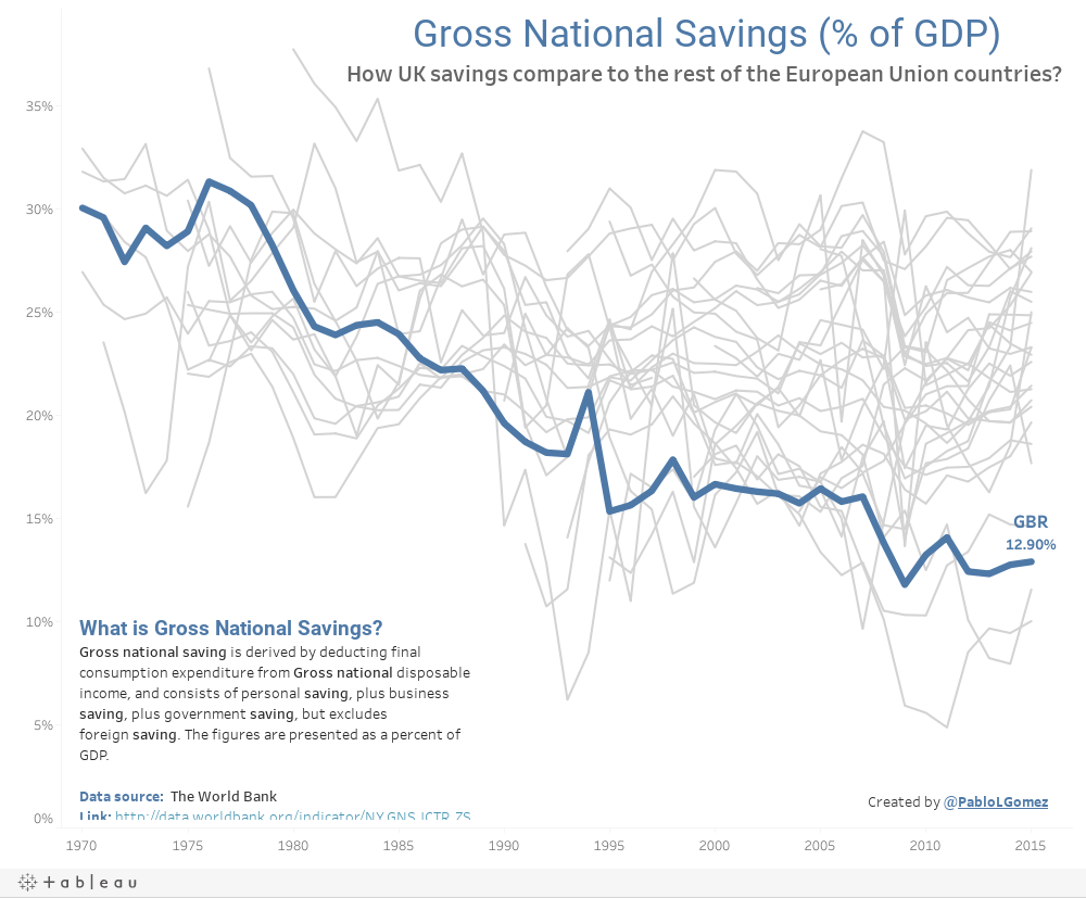 Gross savings (% of GDP)