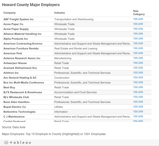 Howard Major Employers