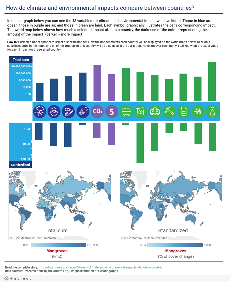 How do different countries climate and environmental impacts compare?