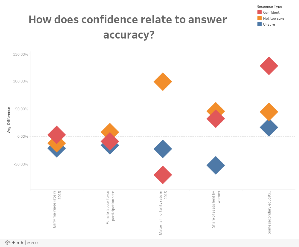 Confidence/Answer Accuracy