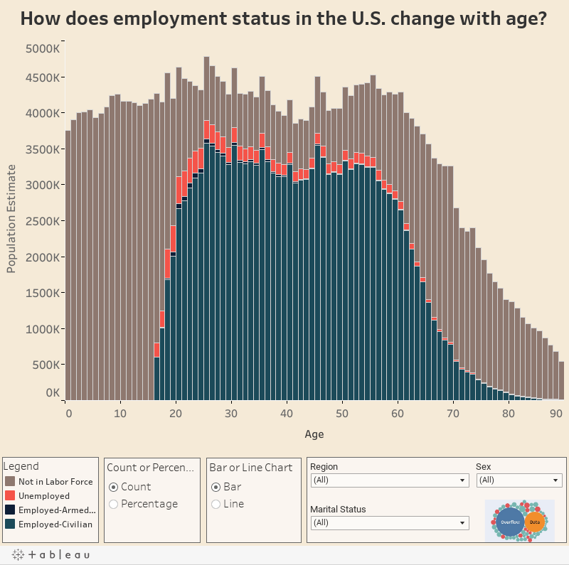 How does employment status in the U.S. change with age?