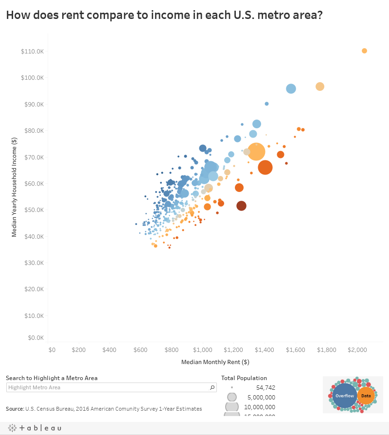 How does rent compare to income in each U.S. metro area?