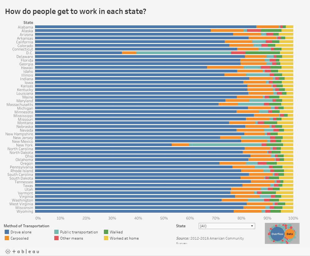 How do people get to work in each state?